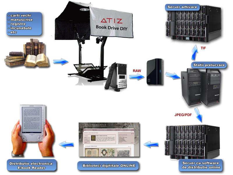 Atelier de digitizare si scanare ideal