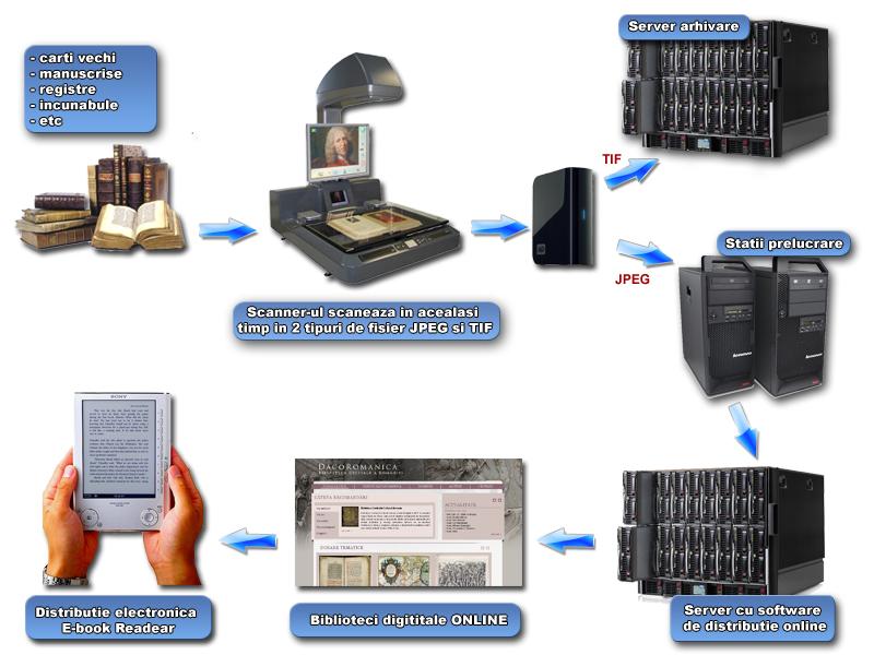 Laborator de digitizare carte veche Scan BOOK 600