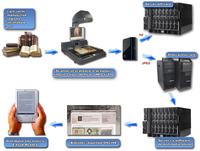 Laborator scanare si digitizare | Atelier complet de scanare si digitizare carte veche
